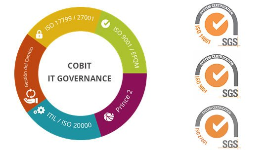 cobit it governance